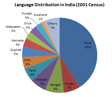 Demographics at play